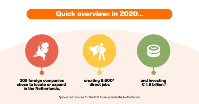 netherlands invest